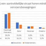 Onderzoek verkeersbewegingen Hogplein en Gouverneursplein leeuwardenaantrekkelijke binnenstad